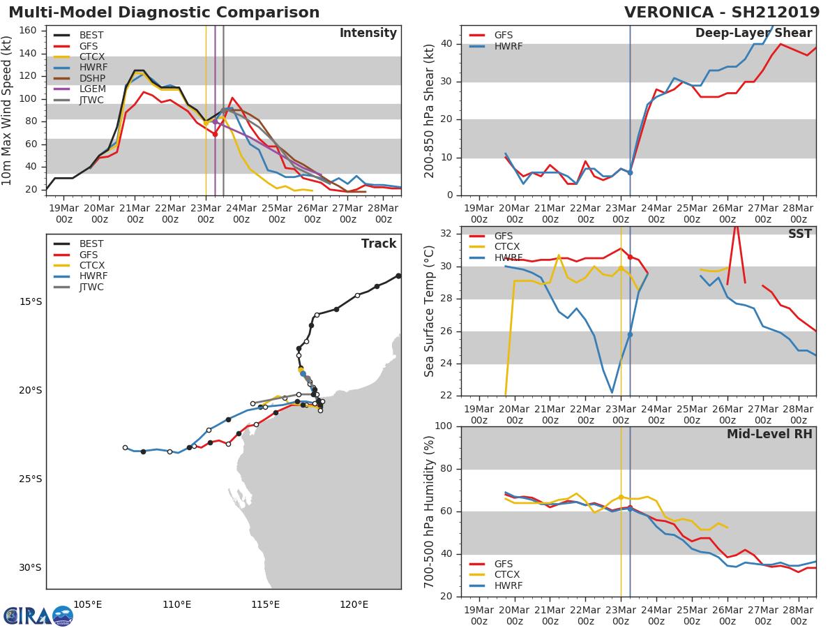 15UTC: VERONICA(21S) category 2 US, 165km northwest of Port Hedland, slowly approaching the coast