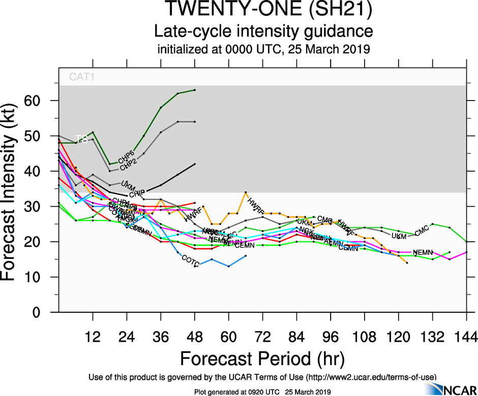 09UTC: VERONICA(21S): intensity forecast to fall below 35knots in 36h