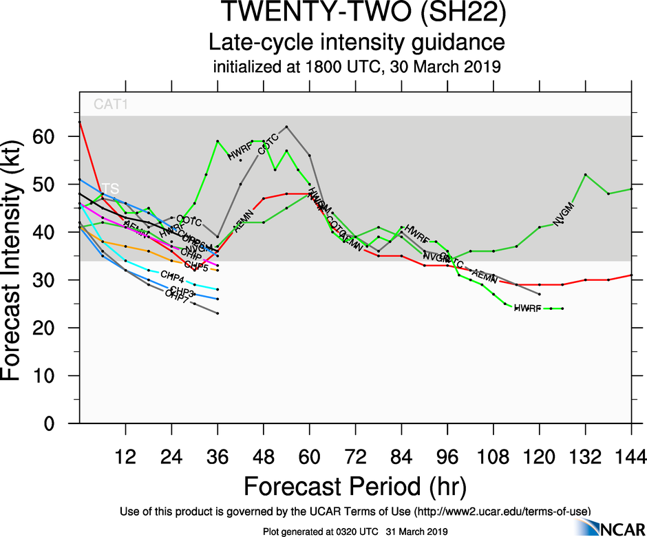 03UTC: JOANINHA(22S), final warning, maximum intensity reached was 115knots, Category 4 US