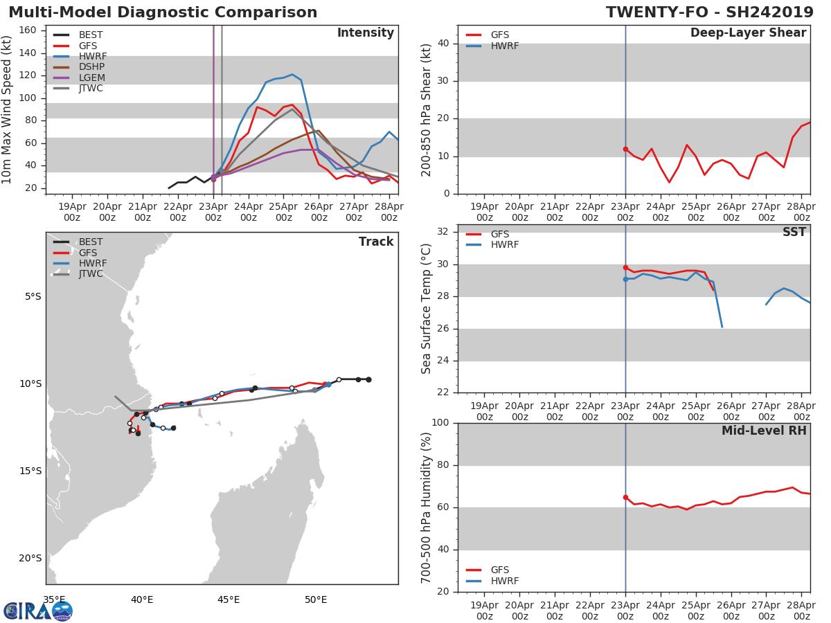 Les modèles sont en très bon accord quant à la prévision de trajectoire et sont pour certains agressifs au niveau de la prévision d'intensité. Le JTWC a pris en compte cette tendance et a revu à la hausse le potentiel d'intensification de ce système.