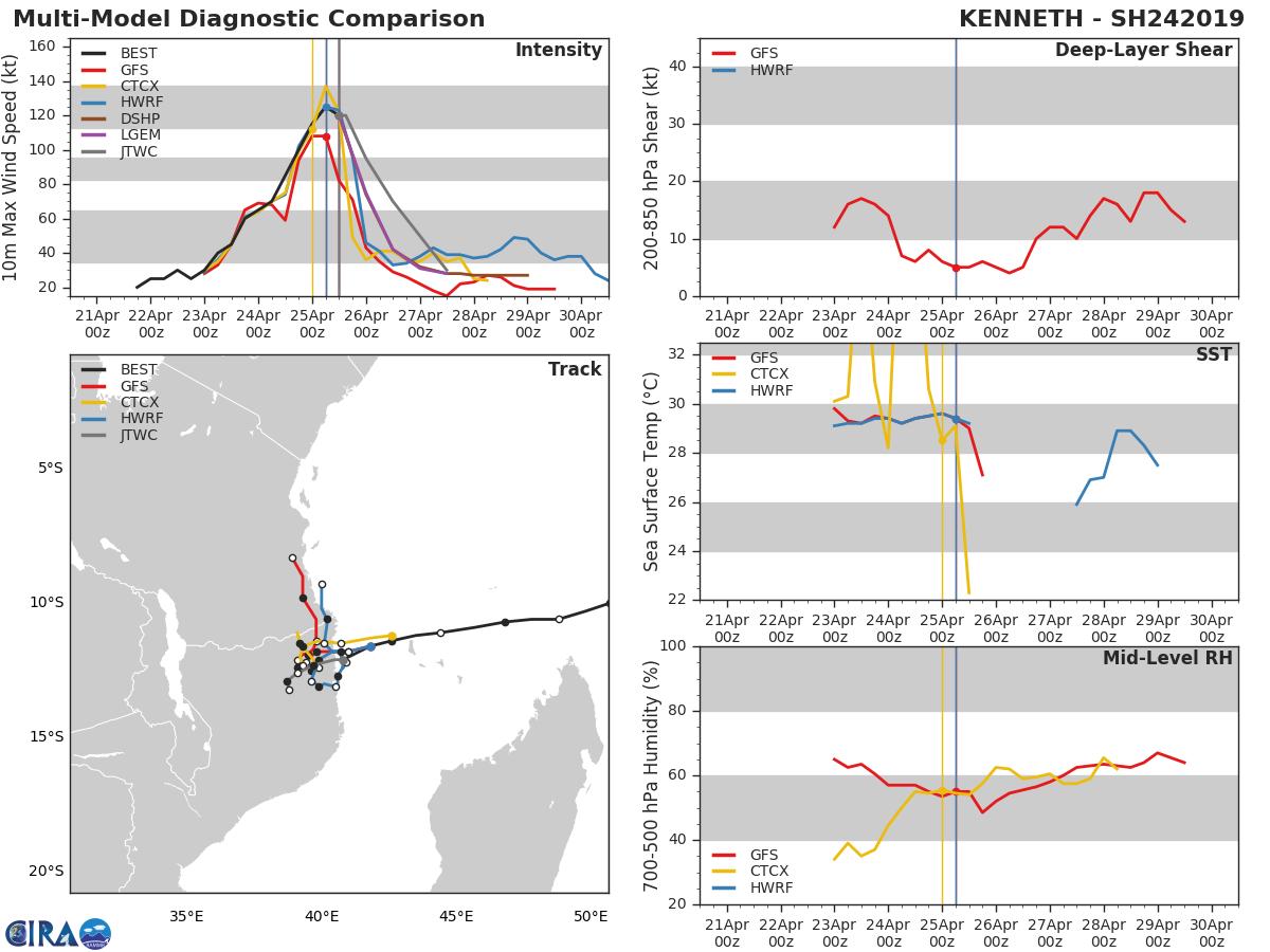 15UTC: TC KENNETH(24S), category 4 US making landfall 30km north of Quisanga/Mozambique