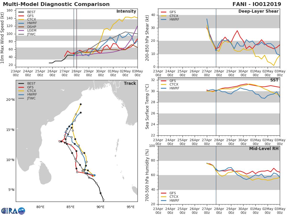 03UTC: NORTH INDIAN: TC FANI(01B) slowly intensifying but rapid intensification possible next 4 days