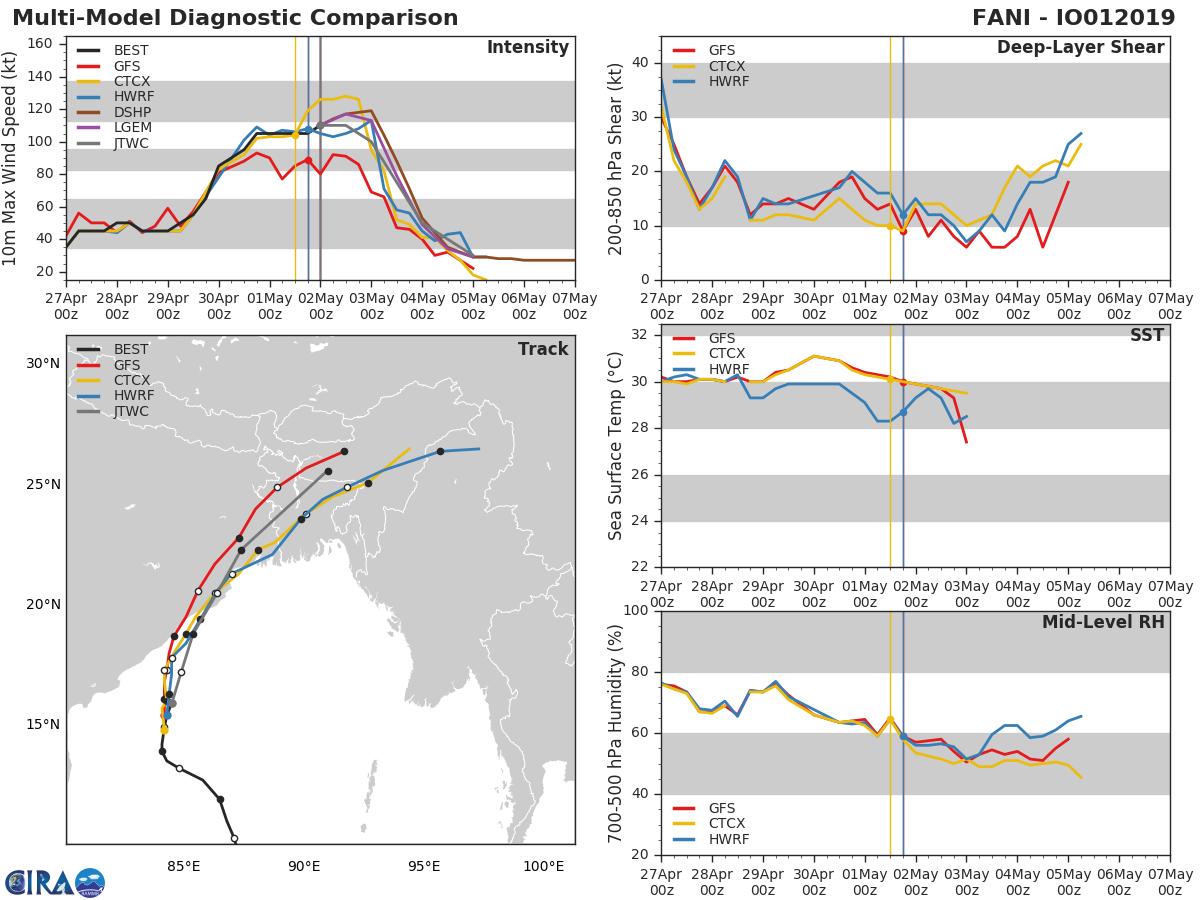 TC FANI(01B) strong category 3 US, gradually approaching Puri/Bhubaneshwar. FANI is a powerful and dangerous cyclone