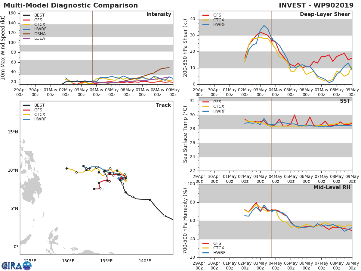 GUIDANCE(MODELS) FOR 90W: NOT MUCH EXPECTED FROM IT NEXT 72H