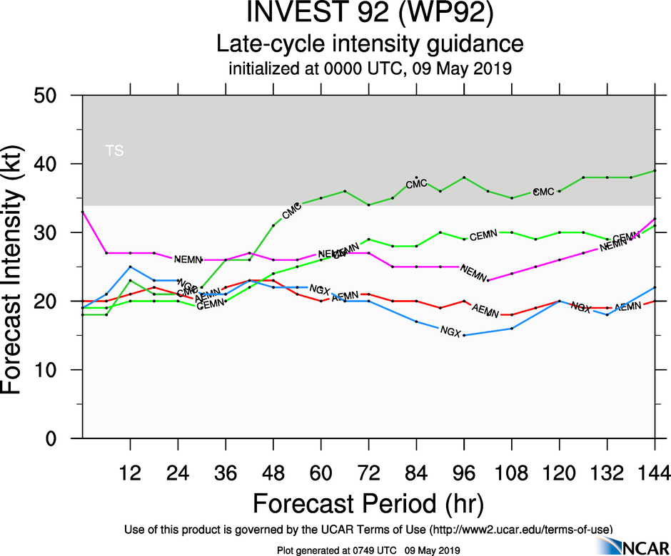 GUIDANCE(MODELS) FOR 92W