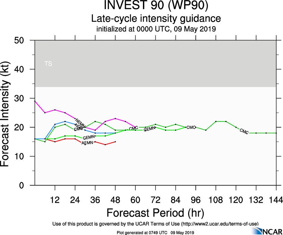 GUIDANCE(MODELS) FOR 90W