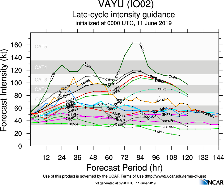 INTENSITY GUIDANCE FOR TC 02A