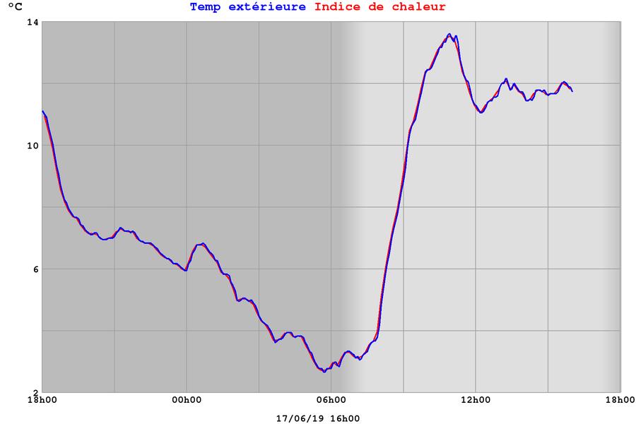 Courbe des températures observées à la toute nouvelle station installée à l' Éco-Gite des Tamarins/3Bassins à 1800m d'altitude. Maximale de 13.6° et minimale de 2.7°. Welcome à la toute nouvelle station! MétéoR Océan Indien.