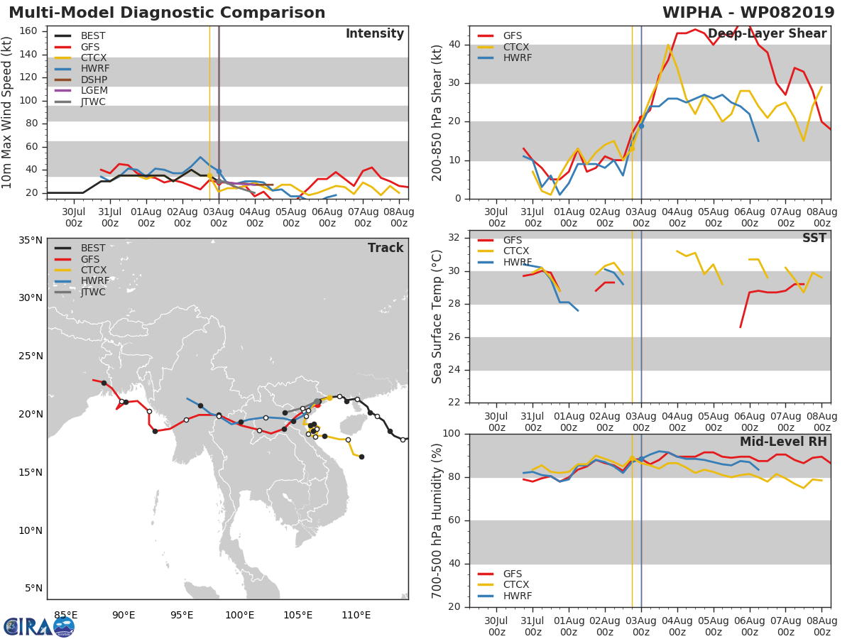 REMNANTS OF WIPHA(08W): TRACK AND INTENSITY GUIDANCE