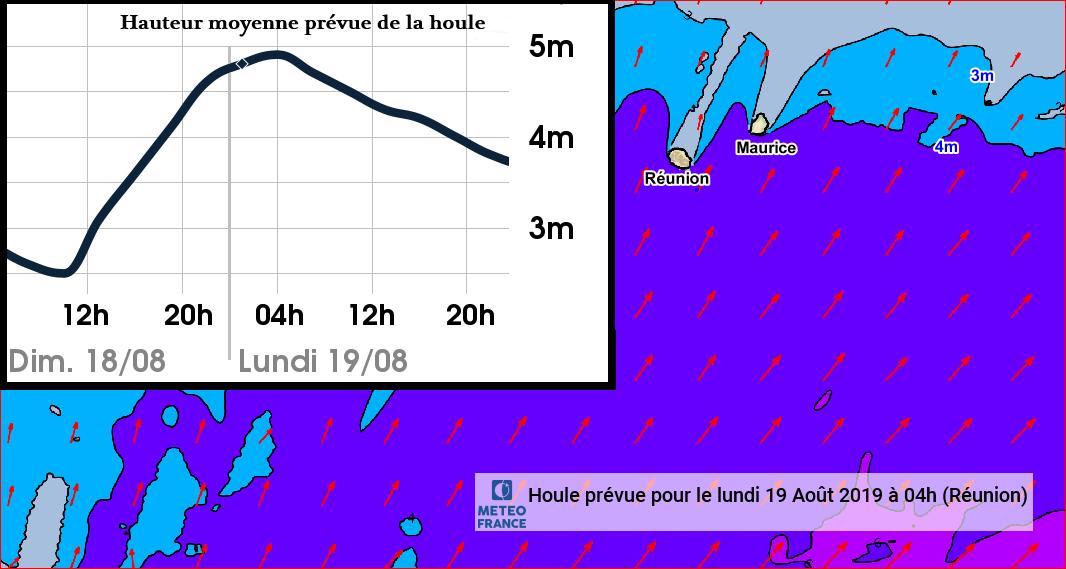 Hauteur moyenne prévue de la houle avec un pic proche de 5m en fin de nuit de Dimanche à Lundi. Document METEO FRANCE OCEAN INDIEN