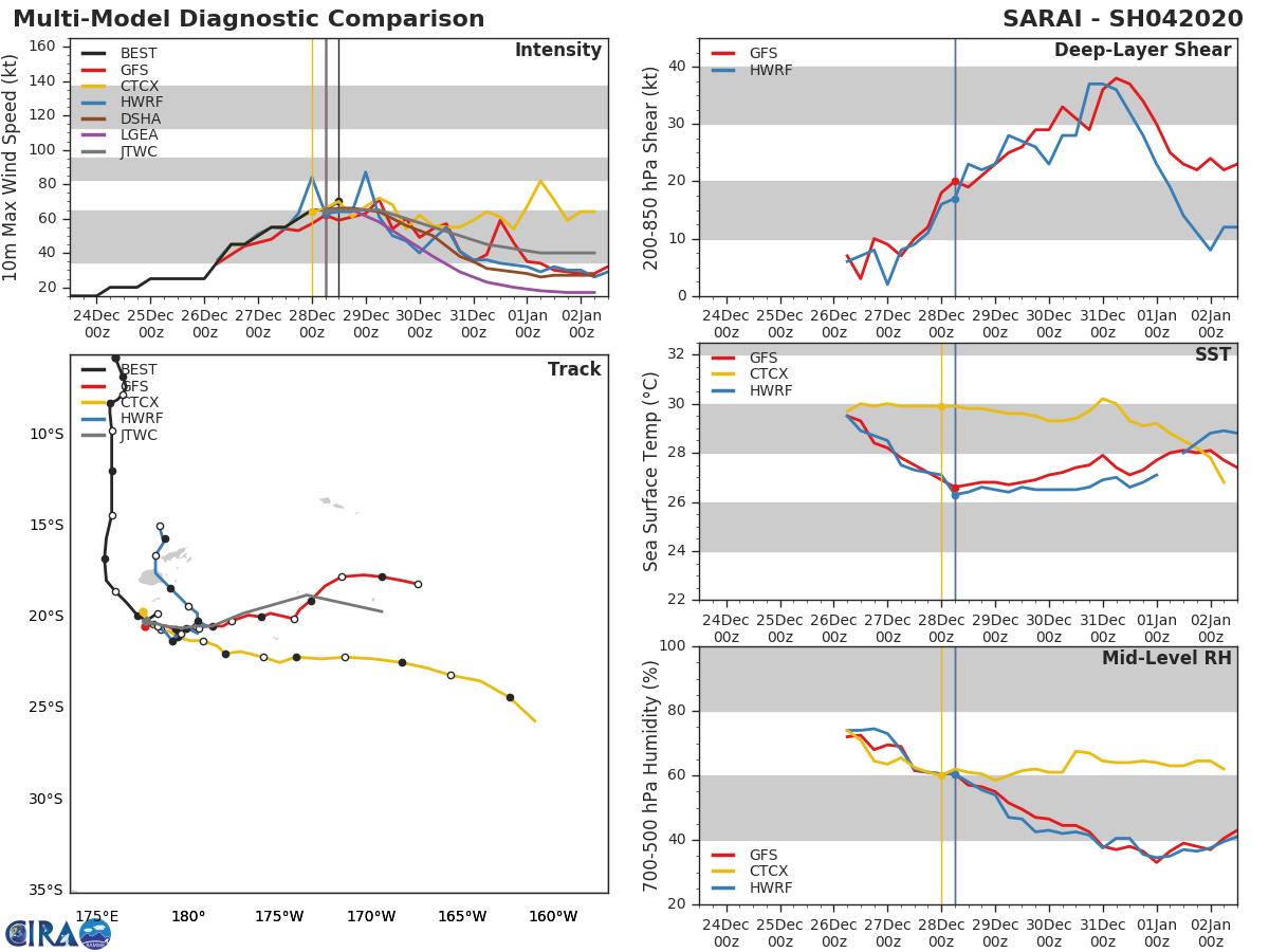 04P( Sarai) near peak intensity: 70knots, Cat1 US. Should be weakening rapidly after 36h