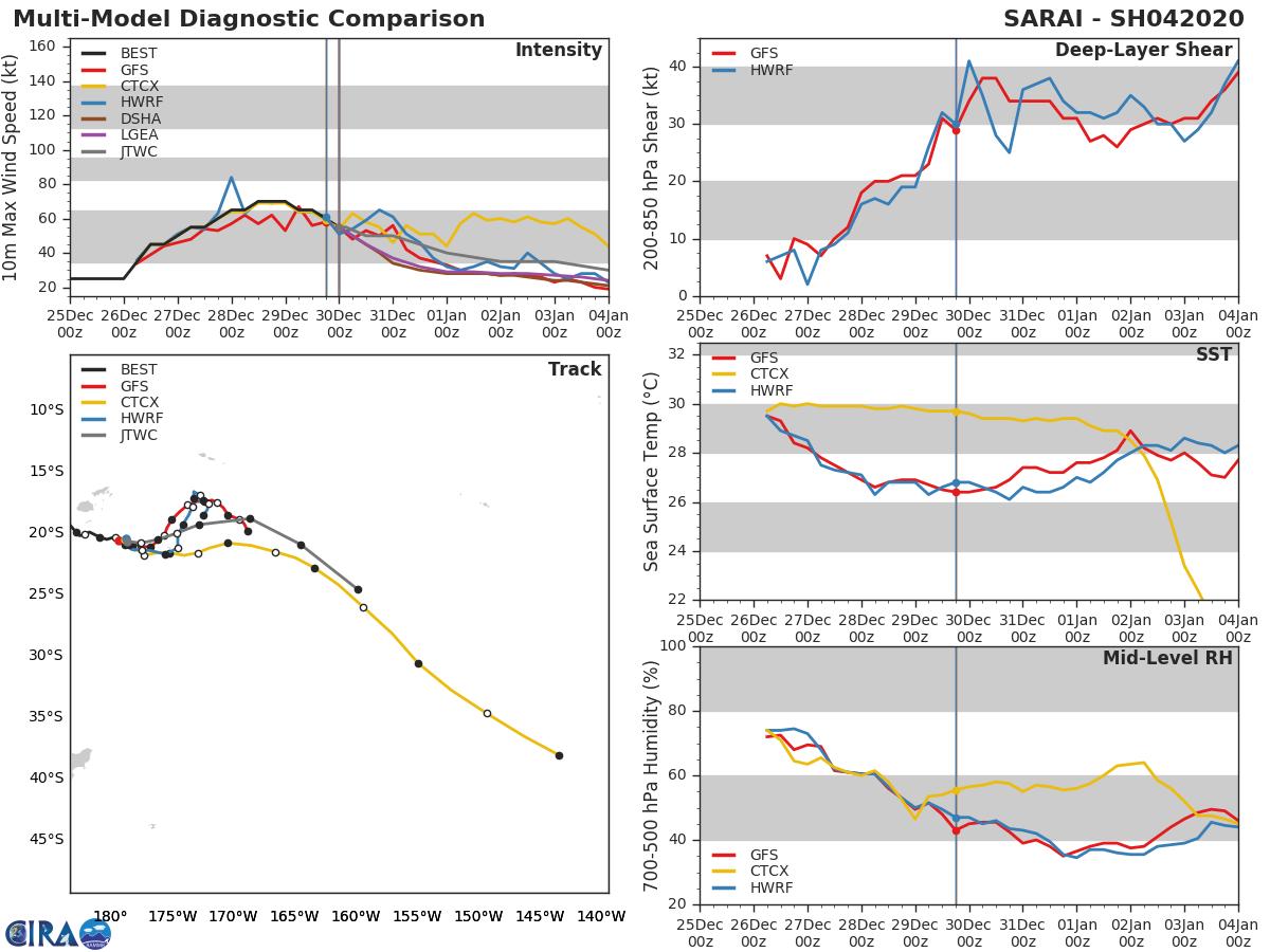 05S(CALVINIA) intensifying close to Mauritius/ 04P(SARAI): slowly weakening west of Tonga