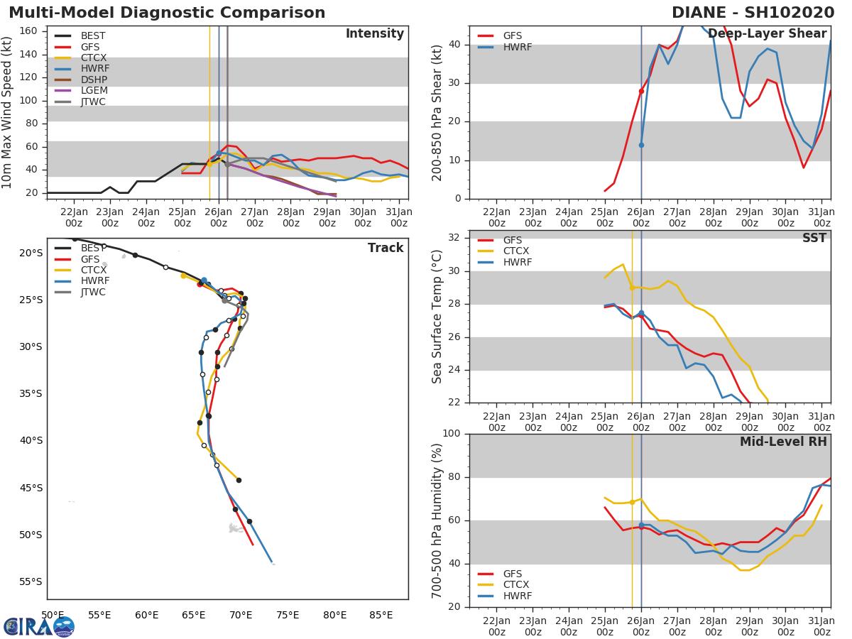 10S(DIANE) & 11S(ESAMI) interaction: separation: 950km. 12P update