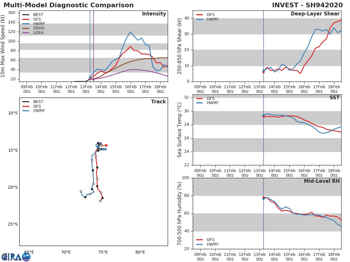 Southern Hemisphere: 15P(UESI), 13S(FRANCISCO) and 94S updates at 13/12UTC