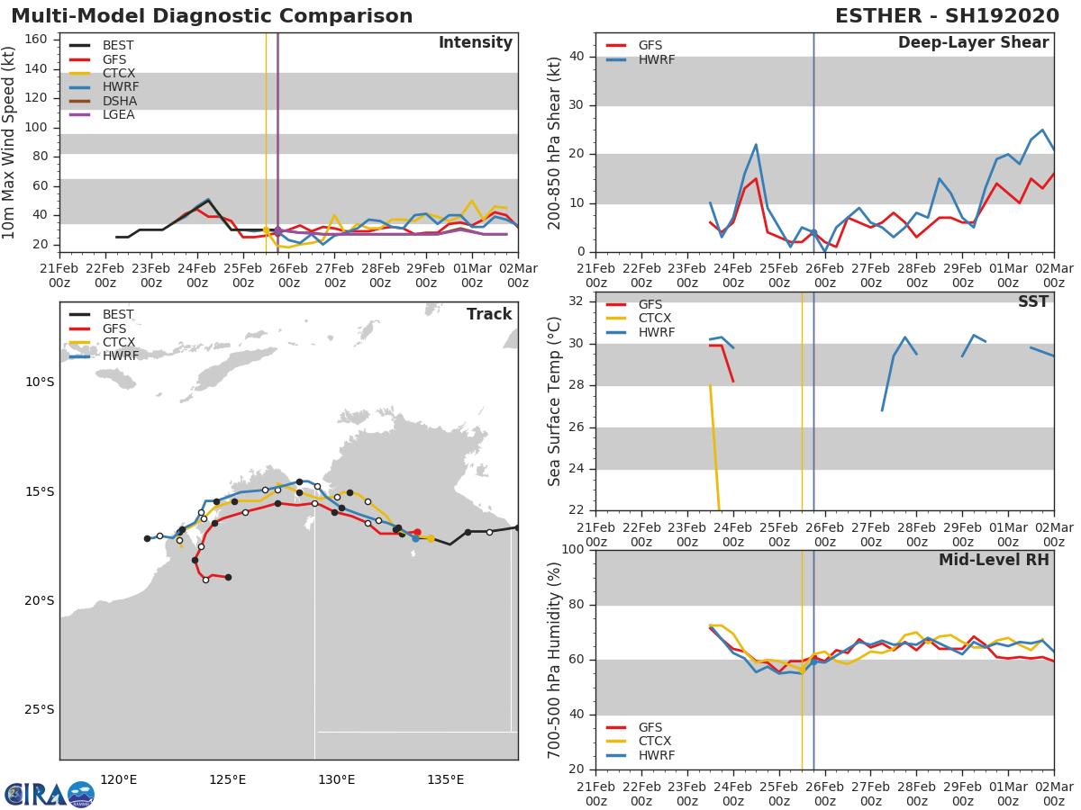 TC 20S(FERDINAND): CAT 2 US near peak intensity. Over-land TC 19P(ESTHER): 26/03UTC update