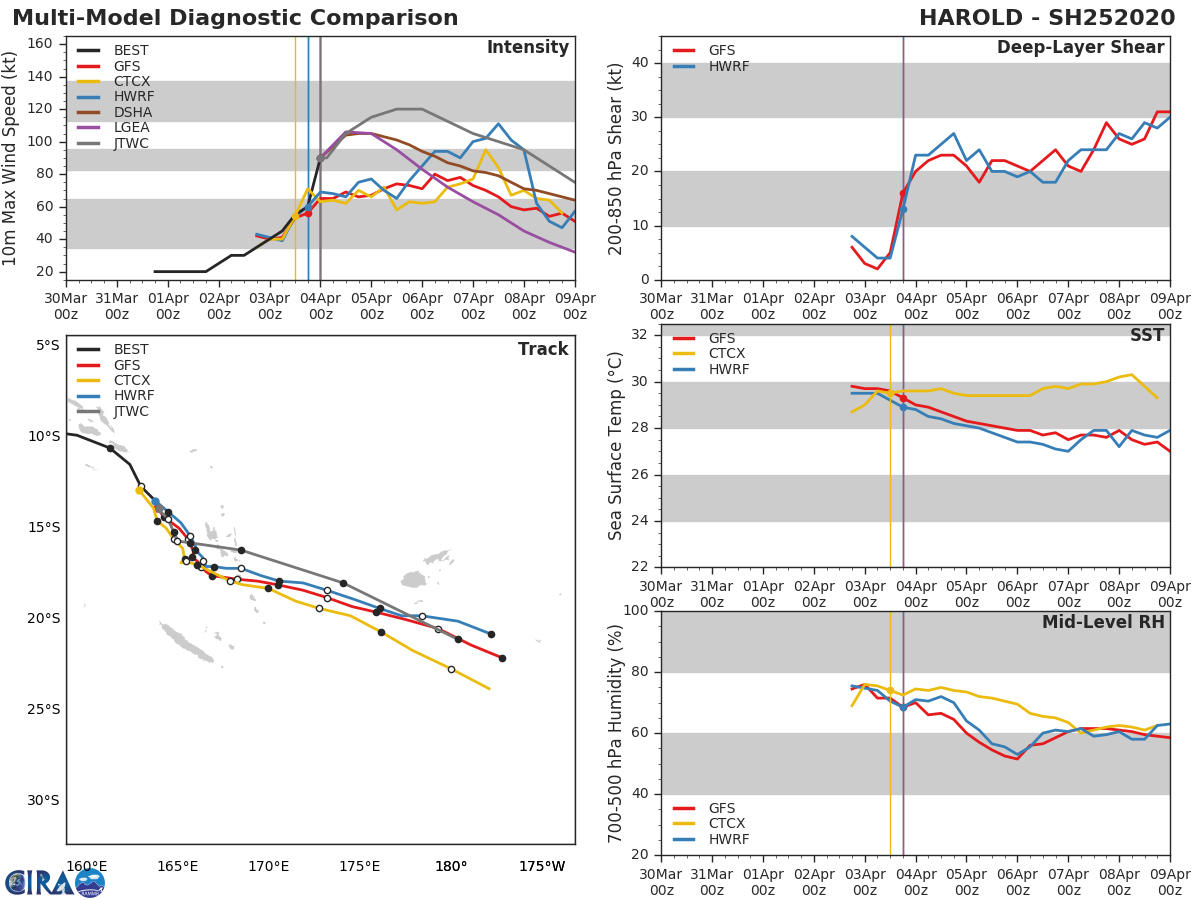 TC 24S(IRONDRO) intensifying ,TC 25P(HAROLD) intensifying rapidly. Updates at 04/03UTC