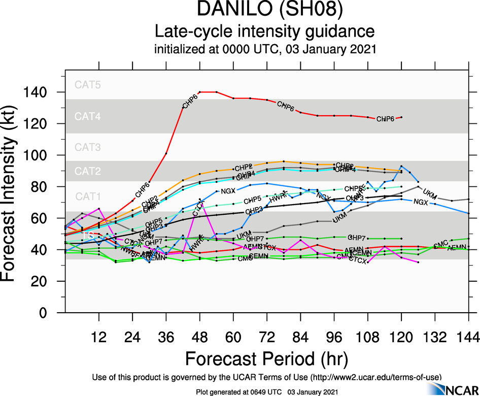 INTENSITY  GUIDANCE IS EXTREMELY UNCERTAIN, WITH A RANGE BETWEEN 40 KNOTS TO 95  KNOTS BETWEEN MODEL OUTLIERS. THE JTWC INTENSITY FORECAST REMAINS  CONSISTENT WITH PREVIOUS FORECASTS, WHICH IS BELOW THE INTENSITY  CONSENSUS THROUGH 48H, BUT ABOVE IT AFTER 96H. IN LIGHT OF THE  EXTREME UNCERTAINTY, THERE IS LOW CONFIDENCE IN THE JTWC INTENSITY  FORECAST.