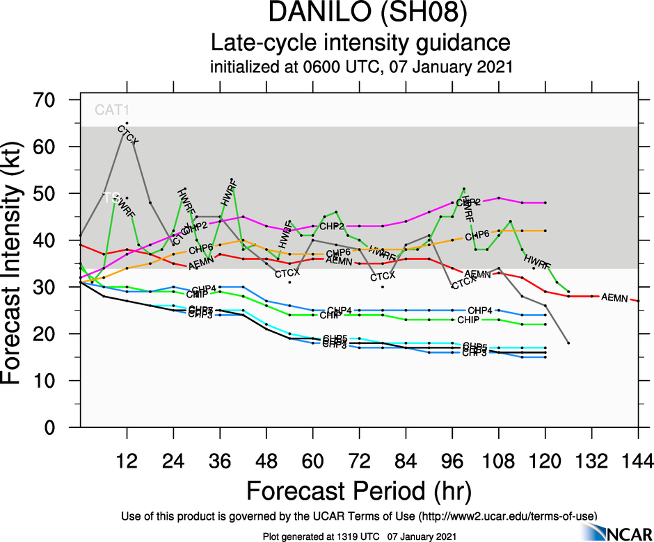 INTENSITY GUIDANCE. STILL FLUCTUATIONS AMONG THE MEMBERS BUT THERE IS AN INTENSIFICATION TREND IDENTIFIED.