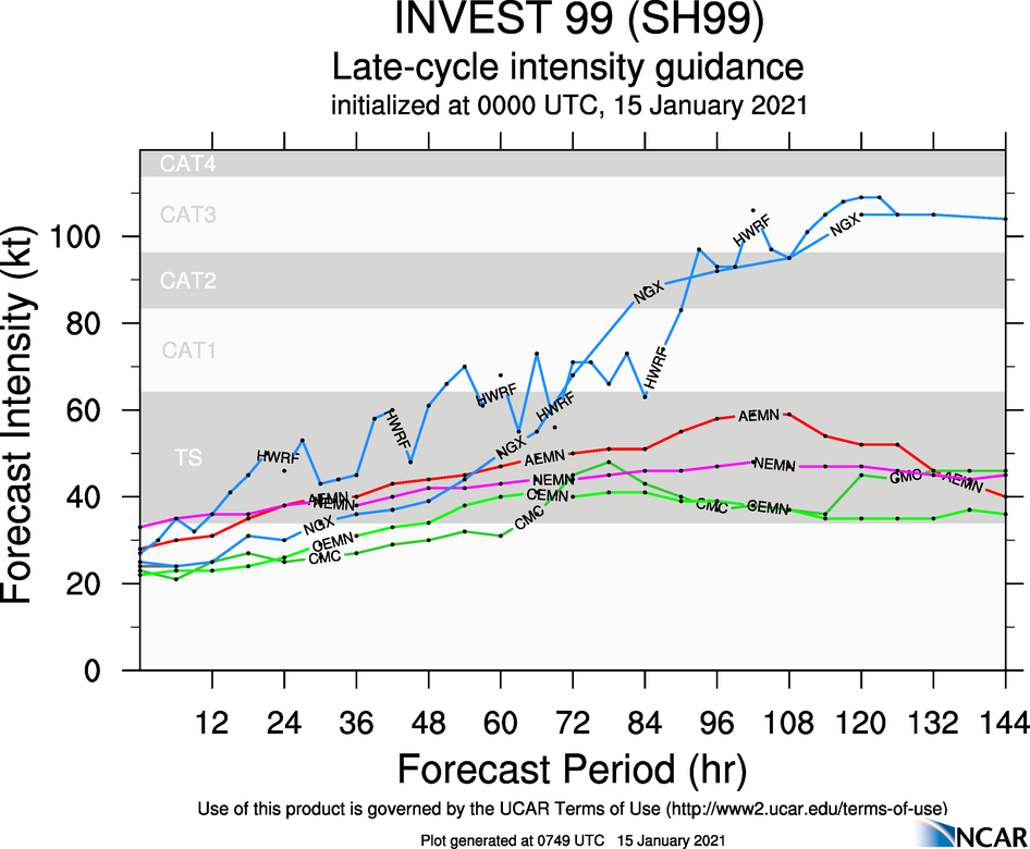 INVEST 99S: NGX AND HWRF ARE WELL ABOVE THE PACK INTENSITY-WISE.