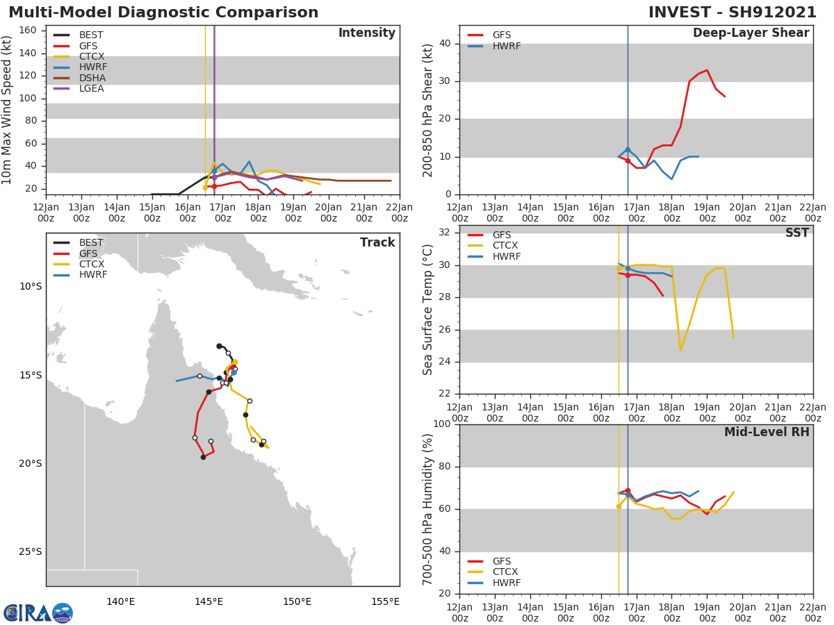 DYNAMIC MODEL GUIDANCE IS UNSURPRISINGLY IN VERY POOR  AGREEMENT DUE TO VERY SMALL NATURE OF THE STORM STRUCTURE. THE MODEL  GUIDANCE PRESENTS A RANGE OF POTENTIAL SCENARIOS FROM A TRACK DUE  SOUTH THEN CURVING NORTHWARD, TO A DUE WEST TRACK INTO THE GULF OF  CARPENTARIA. THE JTWC FORECAST TRACK IS A BLEND OF THE MODEL GUIDANCE  AND IS BASED PRIMARILY ON ANALYSIS OF THE OVERALL SYNOPTIC TREND AND  DOES NOT FAVOR ANY INDIVIDUAL MODEL TRACKER, THUS LENDING VERY LOW  CONFIDENCE TO THE TRACK FORECAST. IN LIGHT OF THE HIGHLY UNCERTAIN  TRACK FORECAST, CONFIDENCE IN THE INTENSITY FORECAST IS SUBSEQUENTLY  VERY LOW AS WELL.