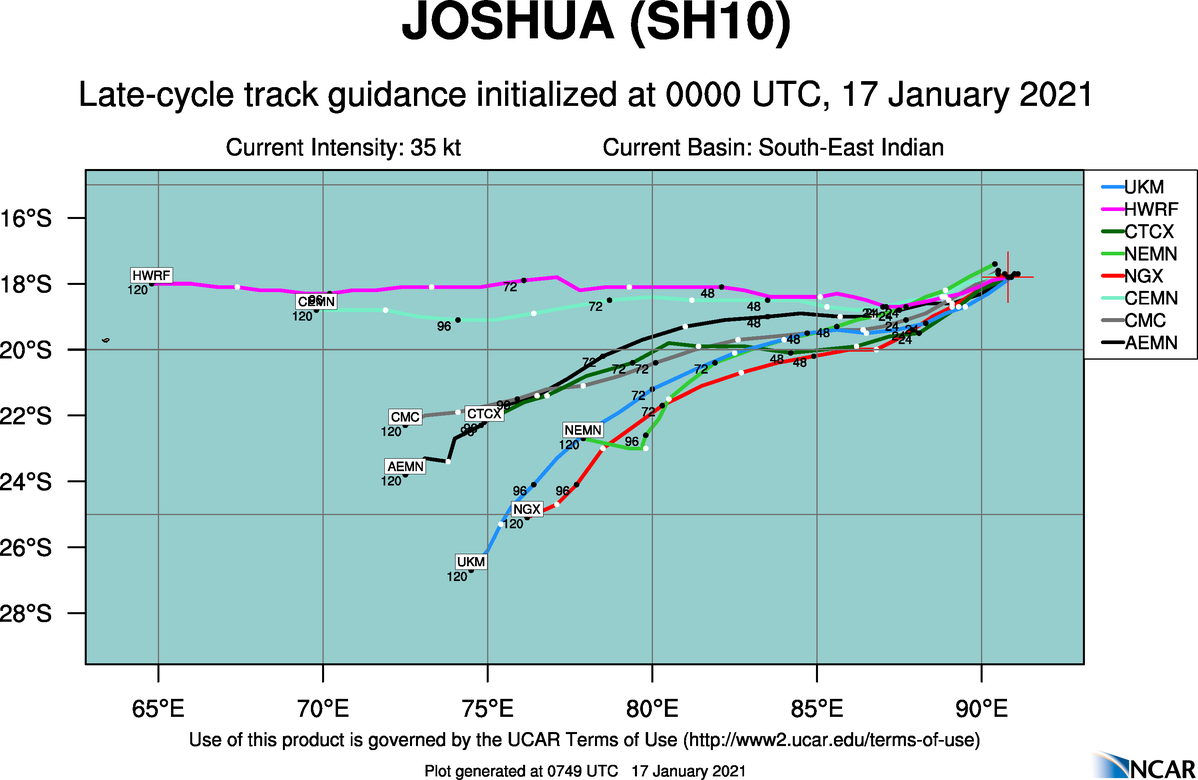 10P(JOSHUA). TRACK GUIDANCE. WITH THE  EXCEPTION OF NVGI AND EGRI, WHICH TURN THE SYSTEM SOUTHWARD AFTER  72H, THE BULK OF THE GUIDANCE IS IN GOOD AGREEMENT WITH A 200/280KM SPREAD IN SOLUTIONS AFTER 72H. CONSEQUENTLY, THERE IS HIGH  CONFIDENCE IN THE JTWC FORECAST TRACK.