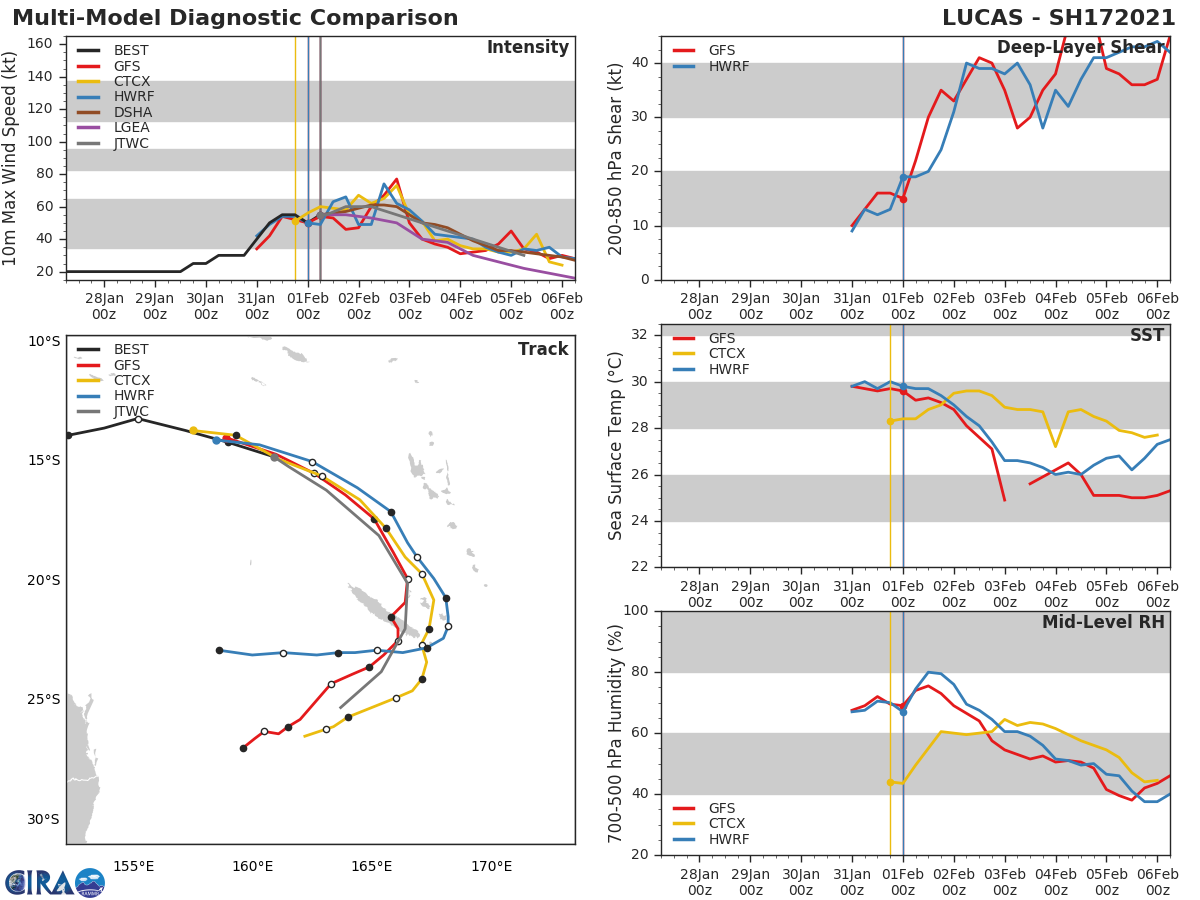 17P(LUCAS). NUMERICAL  MODEL GUIDANCE IS IN FAIR AGREEMENT WITH SEVERAL OUTLIERS. NAVGEM  TRACKS THE SYSTEM UNREALISTICALLY WEST-NORTHWESTWARD AFTER 72H  WHILE THE UKMET TRACKER AND UKMET ENSEMBLE MEAN TRACKERS INDICATE A  TRACK FURTHER EAST NEAR VANUATU. THE JTWC FORECAST TRACK REMAINS  CONSISTENT WITH THE PREVIOUS FORECAST AND FAVORS A TIGHT GROUPING OF  THE ECMWF, ECMWF ENSEMBLE MEAN, GFS AND GFS ENSEMBLE MEAN SOLUTIONS.
