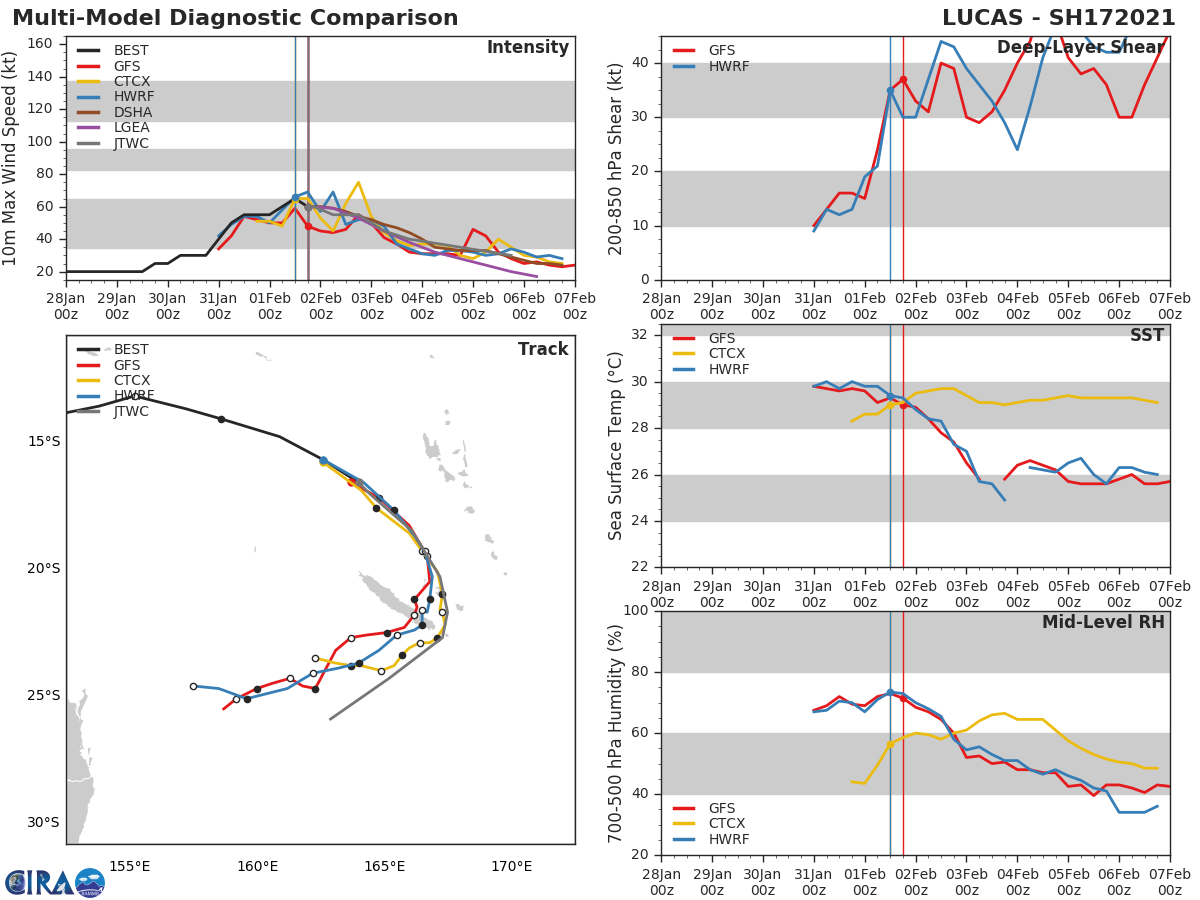 17P(LUCAS). NUMERICAL MODELS ARE IN GOOD AGREEMENT  LEADING TO AN OVERALL FAIR CONFIDENCE IN THE JTWC TRACK FORECAST.