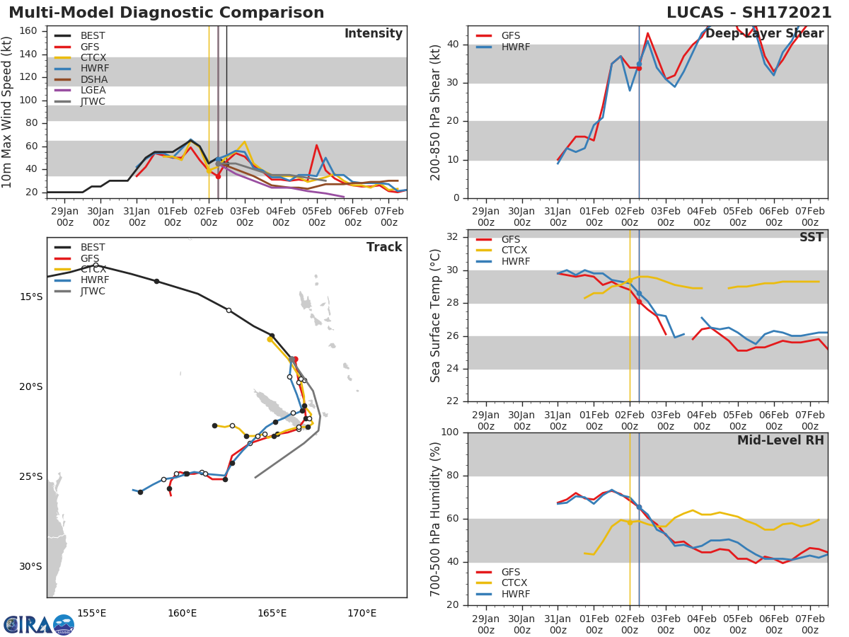 NUMERICAL MODEL GUIDANCE IS IN  OVERALL FAIR AGREEMENT WITH A MAXIMUM SPREAD IN MODEL SOLUTIONS OF  315 KM AT 36H THAT INCREASES SLIGHTLY THEREAFTER FOR THE REMAINDER  OF THE FORECAST PERIOD. THIS SPREAD IN NUMERICAL MODEL SOLUTIONS  LENDS OVERALL FAIR CONFIDENCE IN THE JTWC FORECAST TRACK WHICH IS  PLACED ON THE MULTI-MODEL CONSENSUS.