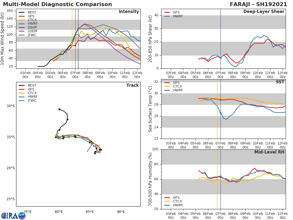 19S(FARAJI). NUMERICAL MODELS ARE IN  OVERALL FAIR AGREEMENT ON THE INITIAL EASTWARD TRACK HOWEVER THE  DYNAMIC NATURE OF THE BUILDING STR RESULTS IN UNCERTAINTY IN THE  TIMING OF THE POLEWARD RE-CURVATURE AFTER 72H. THIS UNCERTAINTY  LENDS ONLY FAIR CONFIDENCE IN THE JTWC FORECAST TRACK WHICH IS  PLACED LEFT OF THE MULTI-MODEL CONSENSUS TO OFFSET A SIGNIFICANT  POLEWARD TRACK BIAS FROM THE NAVGEM SOLUTION.