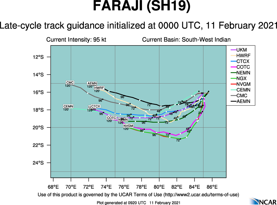 19S(FARAJI). NUMERICAL MODELS ARE IN FAIR AGREEMENT, ALTHOUGH THE NAVGEM MODEL PROVIDES A FAR LEFT OF TRACK (POLEWARD) SOLUTION. ADDITIONALLY, THE DYNAMIC NATURE OF THE STEERING SUBTROPICAL RIDGE REPOSITIONING RESULTS IN A  SIGNIFICANT AMOUNT OF ALONG TRACK SPREAD IN MODEL SOLUTIONS. THIS  ALONG TRACK SPREAD IN MODEL SOLUTIONS, COUPLED WITH A 740 KM ACROSS TRACK SPREAD AT 120H, LENDS OVERALL FAIR CONFIDENCE IN THE JTWC  FORECAST TRACK WHICH IS PLACED JUST RIGHT OF THE MULTI-MODEL  CONSENSUS TO OFFSET THE APPARENT NAVGEM BIAS.