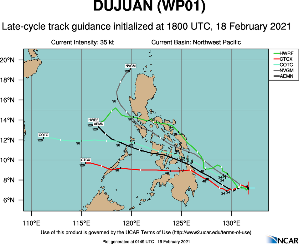 01W(DUJUAN). NUMERICAL MODEL GUIDANCE DIVERGES AND IS IN POOR AGREEMENT IN THE  EXTENDED PERIOD WITH A LARGE SPREAD OF 1045KM AT 120H (MINUS UKMET  AND UKMET ENSEMBLE MEAN). THESE SOLUTIONS ARE RECURVING THE SYSTEM  NORTHEASTWARD, WHICH IS UNLIKELY DUE TO THE STRONG LIKELIHOOD OF A  RE-BUILDING STR AND ZONAL UPPER-LEVEL FLOW OVER THE EAST CHINA SEA.  DUE TO THE ERRATIC MOTION AND THE LARGE SPREAD IN MODEL SOLUTIONS,  THERE IS LOW CONFIDENCE IN THE JTWC FORECAST TRACK, WHICH IS  POSITIONED NEAR THE MULTI-MODEL CONSENSUS.