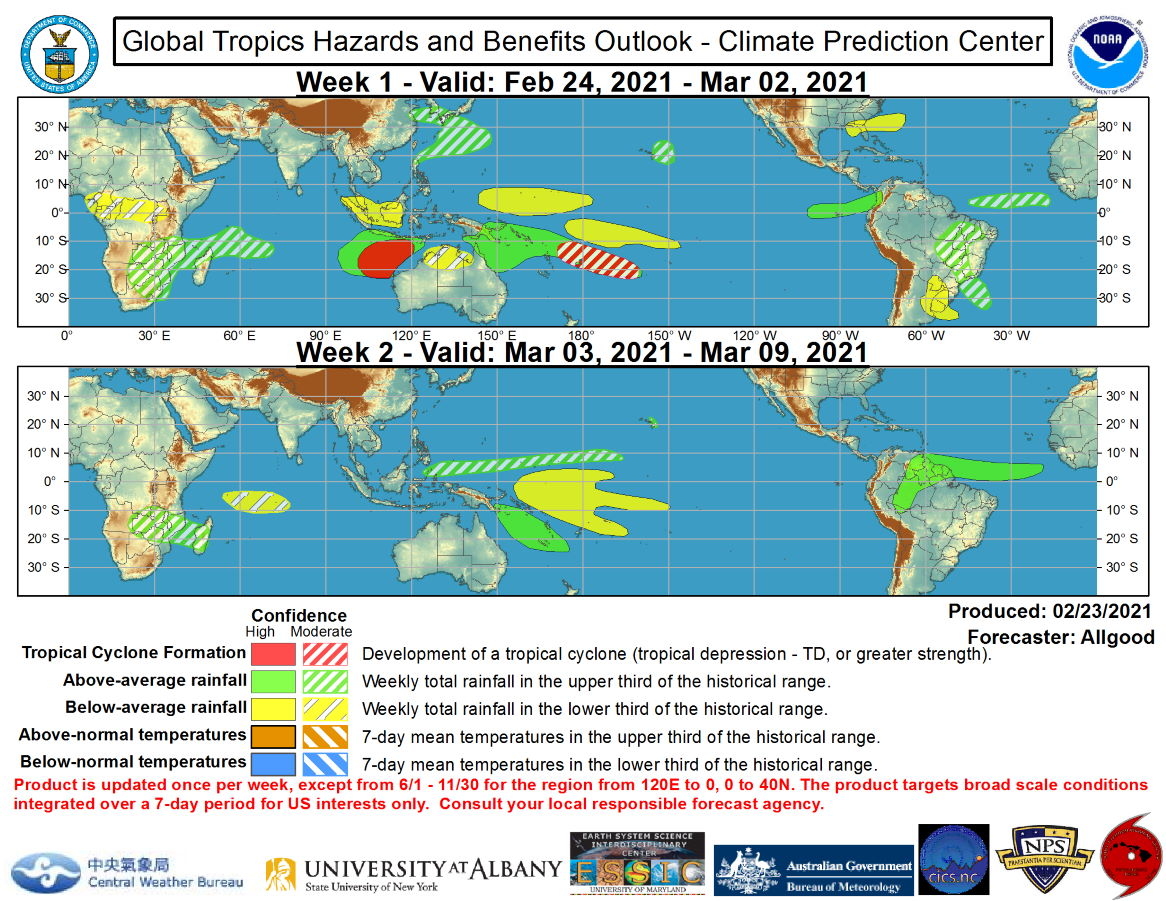 """Global Tropics Hazards and Benefits Outlook Discussion Last Updated: 02.23.21 Valid: 02.24.21 - 03.09.21 The amplitude of the RMM-based MJO index has weakened substantially during the past week after strongly projecting onto the West Pacific phase since late January. The strong West Pacific projection was due primarily to a strong Rossby wave that is clearly apparent even in the upper-level velocity potential anomaly field, and as the Rossby wave moved westward to the Maritime Continent, a strong """"left turn"""" in the RMM index ensued. A zonally narrow burst of westerly winds along the equator generated by the Rossby wave over the far West Pacific appears sufficient to have initiated a downwelling oceanic Kelvin wave event, though it is highly uncertain how much this feature will impact the ongoing La Nina conditions across the Pacific. Given the lack of robust MJO conditions, the CPC velocity potential based MJO index exhibited weak amplitude over the past two weeks.  Currently, there are three features in the tropical convective field at play: the Rossby wave now over the Maritime Continent, a Kelvin wave entering the western Indian Ocean basin, and an enhanced South Pacific Convergence Zone (SPCZ) that may be due in part to the downwelling oceanic Kelvin wave. Dynamical model MJO index forecasts generally show a brief amplification of the signal over the Maritime Continent due to influence from the Rossby wave, with divergent solutions in Week-2. The GEFS depicts ensemble members in all eight phases of the RMM index at various times over the next two weeks, illustrating the high degree of forecast complexity as the various features in the global tropics interact. The ECMWF also shows considerable uncertainty, but has more clustering on a fast eastward propagation of the signal from the Maritime Continent to the Western Hemisphere over the next two weeks, likely keying in on the Kelvin wave crossing the Indian Ocean. Based on these diverging forecasts, the MJO is not"""