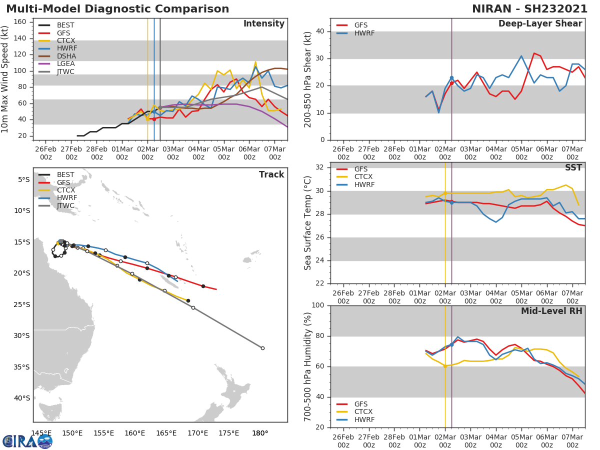 23P(NIRAN). NUMERICAL MODELS ARE IN GENERAL AGREEMENT WITH THE TRACK FORECAST WITH  SIGNIFICANT VARIATIONS IN ALONG TRACK SPEED IN THE NEAR-TERM AS THE  TC TRANSITIONS FROM THE COL AND ACROSS TRACK SPREAD TO OVER 1850KM BY 120H, LENDING LOW CONFIDENCE IN THE JTWC TRACK FORECAST THAT  IS LAID CLOSE TO THE MODEL CONSENSUS.