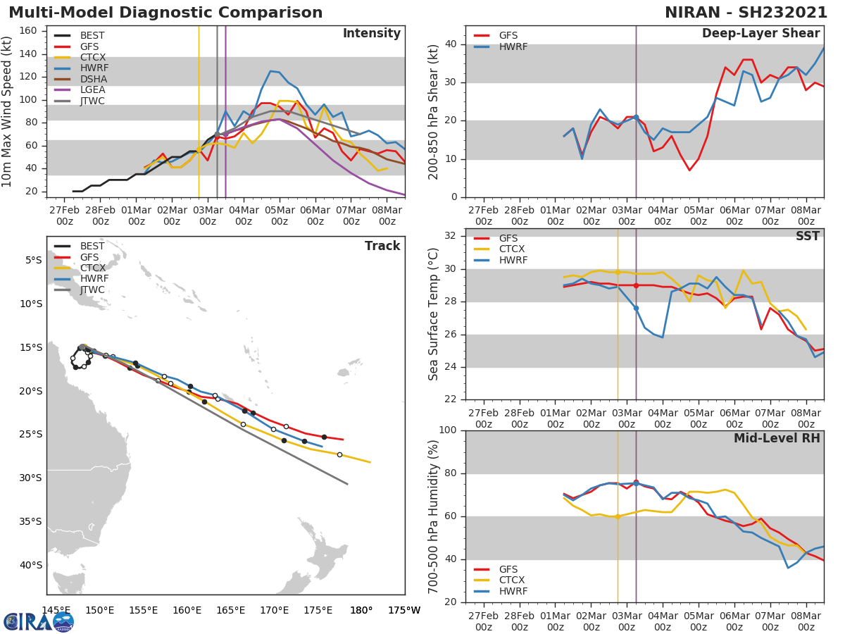 23P(NIRAN).NUMERICAL MODELS ARE IN GENERAL AGREEMENT WITH THE TRACK FORECAST  BUT WITH SIGNIFICANT VARIATIONS IN ALONG TRACK SPEED IN THE NEAR- TERM AS THE TC EXITS FROM THE COL. ALSO, ACROSS TRACK SPREADS TO  OVER 1330KM BY 96H, LENDING LOW CONFIDENCE IN THE JTWC TRACK  FORECAST THAT IS LAID CLOSE TO THE MODEL CONSENSUS.
