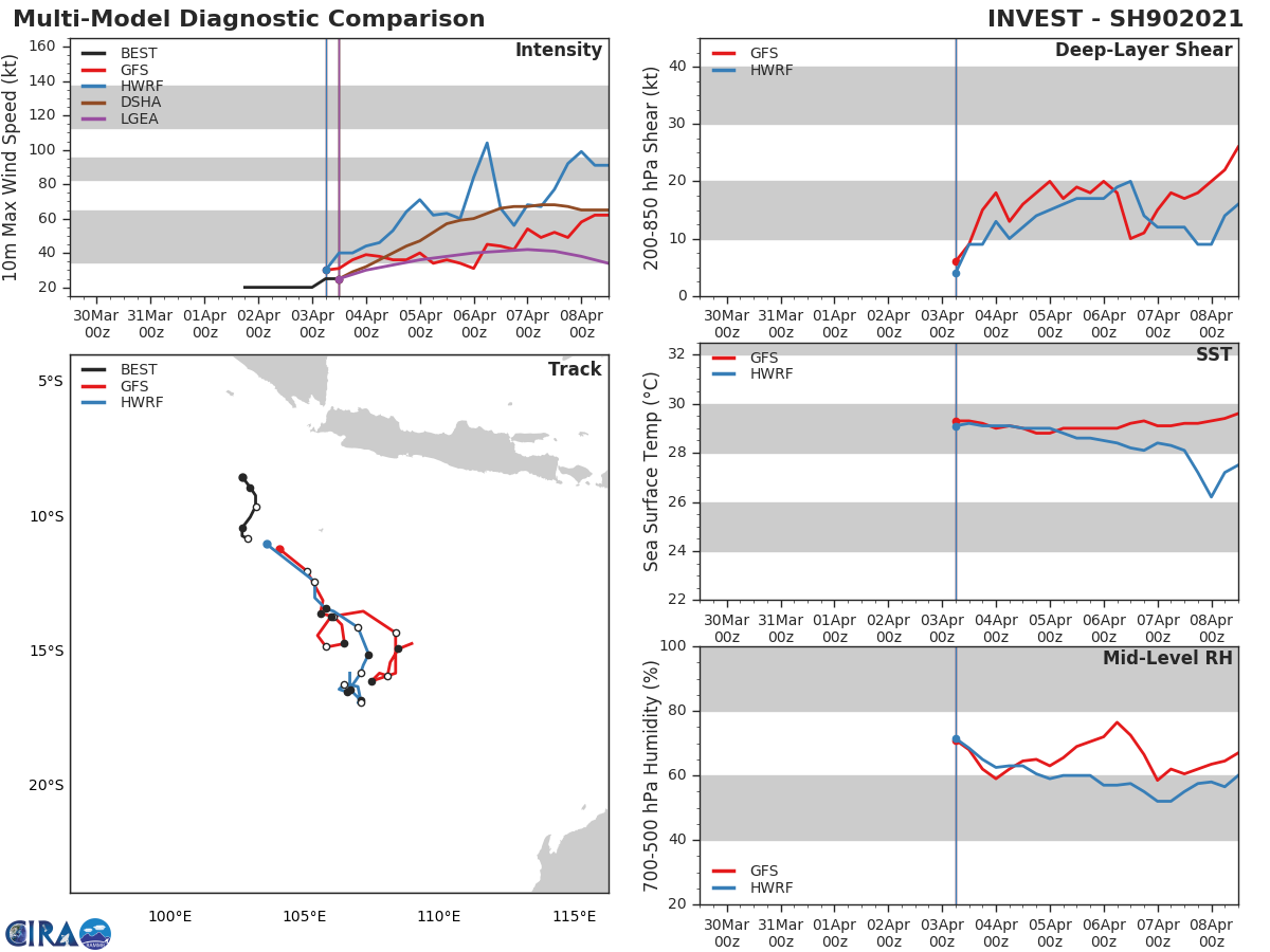 INVEST 90S. 90S IS CURRENTLY IN A FAVORABLE  ENVIRONMENT WITH WARM (30 CELSIUS) SEA SURFACE TEMPERATURES AND  EXCELLENT POLEWARD OUTFLOW BEING SLIGHTLY OFFSET BY MODERATE (15 TO  20 KNOT) VERTICAL WIND SHEAR. GLOBAL MODELS ARE IN GOOD AGREEMENT  THAT 90S WILL CONTINUE TO TRACK GENERALLY SOUTHEASTWARD, REMAINING  ELONGATED WHILE INTENSIFYING, POTENTIALLY REACHING WARNING THRESHOLD  IN 2 TO 4 DAYS.