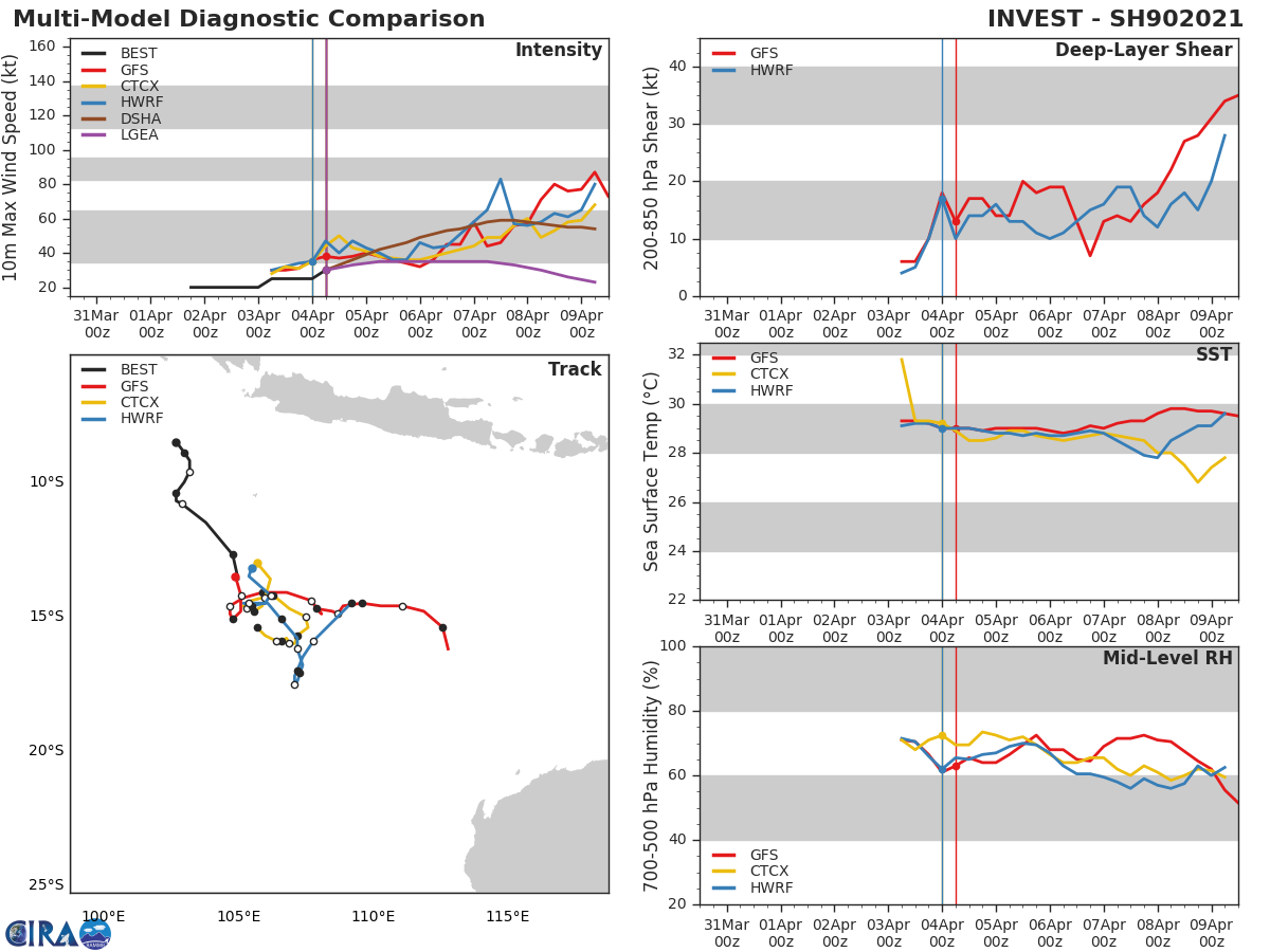 INVEST 90S. 90S IS CURRENTLY IN A FAVORABLE ENVIRONMENT WITH WARM (30 CELSIUS) SEA SURFACE TEMPERATURES AND  LOW (5 TO 10 KNOTS) VERTICAL WIND SHEAR, AND EXCELLENT POLEWARD OUTFLOW;  HOWEVER, THE HIGH TRACK SPEEDS MAY BE SLIGHTLY OFFSETTING THE  ENVIRONMENTAL FACTORS. GLOBAL MODELS ARE IN GOOD AGREEMENT THAT 90S  WILL REMAIN ELONGATED AND ASYMMETRIC AS IT TRACKS SOUTHEAST AND  INTENSIFIES, REACHING WARNING THRESHOLD WITHIN 36 HOURS.
