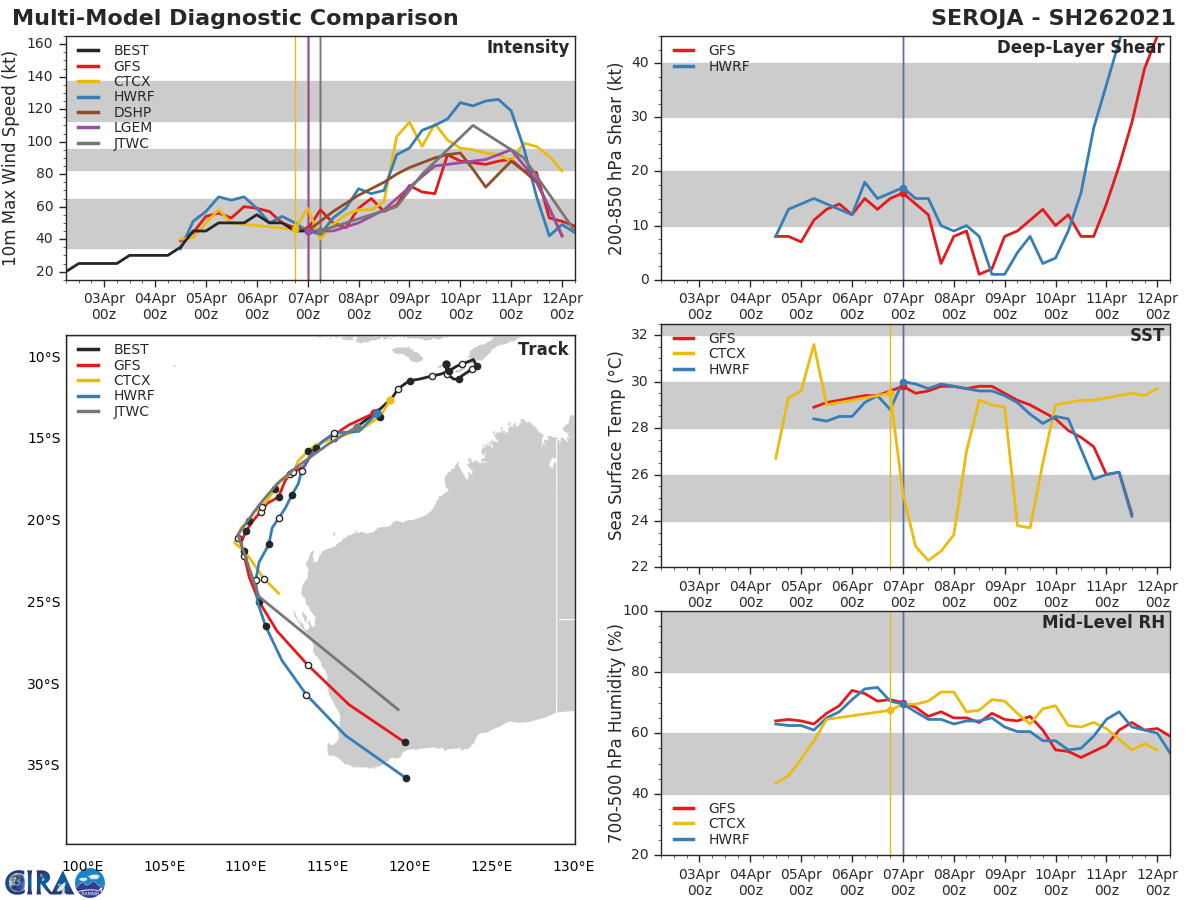 26S(SEROJA). DYNAMIC MODEL  GUIDANCE IS IN OVERALL GOOD AGREEMENT ON THE OVERALL SCENARIO, WITH  SOME DIFFERENCES IN THE TIMING AND SHARPNESS OF THE RECURVE STARTING  TO EMERGE. IN PARTICULAR, THE ECMWF HAS SHIFTED MUCH FURTHER TO THE  WEST IN THE LATEST RUN AND IS NO THE WESTERN-MOST OUTLIER AMONGST  THE CONSENSUS MEMBERS. THE JTWC FORECAST LIES ALONG THE WESTERN EDGE  OF THE GUIDANCE ENVELOPE AS A NOD TOWARDS THE ECMWF, BUT REMAINS  CONSISTENT WITH THE PREVIOUS FORECAST TRACK. OVERALL CONFIDENCE  REMAINS MODERATE IN LIGHT OF THE UNCERTAINTY ASSOCIATED WITH THE  BINARY INTERACTION WITH TC 27S.