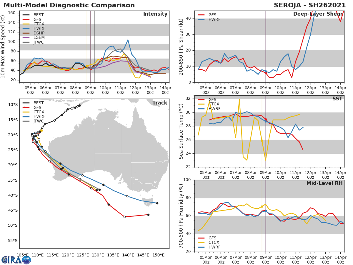 26S(SEROJA). THE EXACT TIMING OF  LANDFALL NEAR GERALDTON, AUSTRALIA BETWEEN 48 AND 72 HOURS HAS ABOVE- AVERAGE UNCERTAINTY DUE TO MODEL SPREAD IN THE SLOW DOWN CAUSED BY  INTERACTION WITH TC ODETTE PRIOR TO MAKING ITS SOUTHEASTWARD MOVE  TOWARD THE COAST.