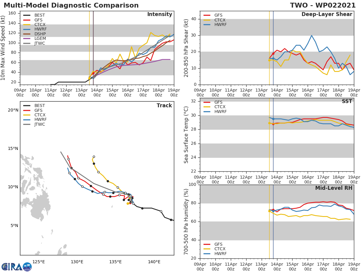 02W(SURIGAE). NUMERICAL MODELS ARE IN OVERALL GOOD AGREEMENT WITH A CROSS TRACK  SPREAD OF 280KM BY 72H WITH THE ENSEMBLE MEAN OF ECMWF MEMBERS  TRACKING CLOSER TO THE PHILIPPINES AND JGSM SHOWING A MORE POLEWARD  TRACK, WITH THE REMAINING MODELS FALLING BETWEEN THE TWO. GIVEN THE  UNCERTAINTY IN THE INITIAL STORM MOTION, THERE IS FAIR CONFIDENCE IN  THIS PORTION OF THE JTWC TRACK FORECAST.NUMERICAL MODELS SPREAD OUT TO OVER  550KM BY 120H, LENDING LOW CONFIDENCE TO THE EXTENDED PORTION OF  THE JTWC TRACK FORECAST.//
