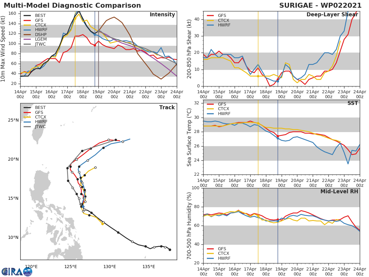 02W(SURIGAE). THE ALONG TRACK ERROR INCREASES AS IT MOVES NEAR A COL  REGION TO THE NORTH AND THEN ROUNDS THE APEX OF THE STR AXIS BY 72H. NUMERICAL MODELS ARE IN GOOD AGREEMENT WITH A GRADUAL, AND EVEN  CROSS-TRACK SPREAD TO 225KM BY 72H. THE GFS ENSEMBLE REMAINS THE  FAR RIGHT OUTLIER, LENDING FAIR CONFIDENCE IN THIS PORTION OF THE  JTWC FORECAST TRACK, WHICH IS LAID CLOSE TO AND SLIGHTLY LEFT OF THE  MULTI-MODEL CONSENSUS.THE NUMERICAL MODELS REMAIN FAIRLY TIGHT IN AGREEMENT AND ONLY SPREAD TO 250KM BY 96H,  LENDING FAIR CONFIDENCE DURING THIS TIME. HOWEVER, BEYOND 96H  ALONG TRACK / CROSS TRACK ERRORS START INCREASING WITH A GREATER  SPREAD TO 415KM AS THE SYSTEM CONTINUES EXTRATROPICAL TRANSITION,  LENDING LOW CONFIDENCE IN THE EXTENDED PORTION OF THE JTWC TRACK  FORECAST.