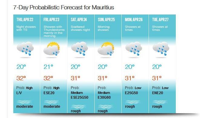 Prévisions encore humides pour les prochains jours mais avec une probable amélioration pour Dimanche à MAURICE. MMS/VACOAS. Pour la RÉUNION Dimanche s'annonce également plus lumineux sauf sur le Sud-Est.