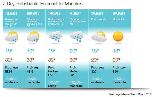 Le vent bascule au SUD Vendredi sur la RÉUNION et Samedi sur MAURICE. Les températures maximales de la journée perdent localement 3 à 4 degrés ce weekend. Les nuits sont sensiblement plus fraîches notamment dans les hauts de la RÉUNION et sur le Plateau Central à MAURICE. Premier avant-goût de la saison fraîche à venir. MMS/Vacoas.