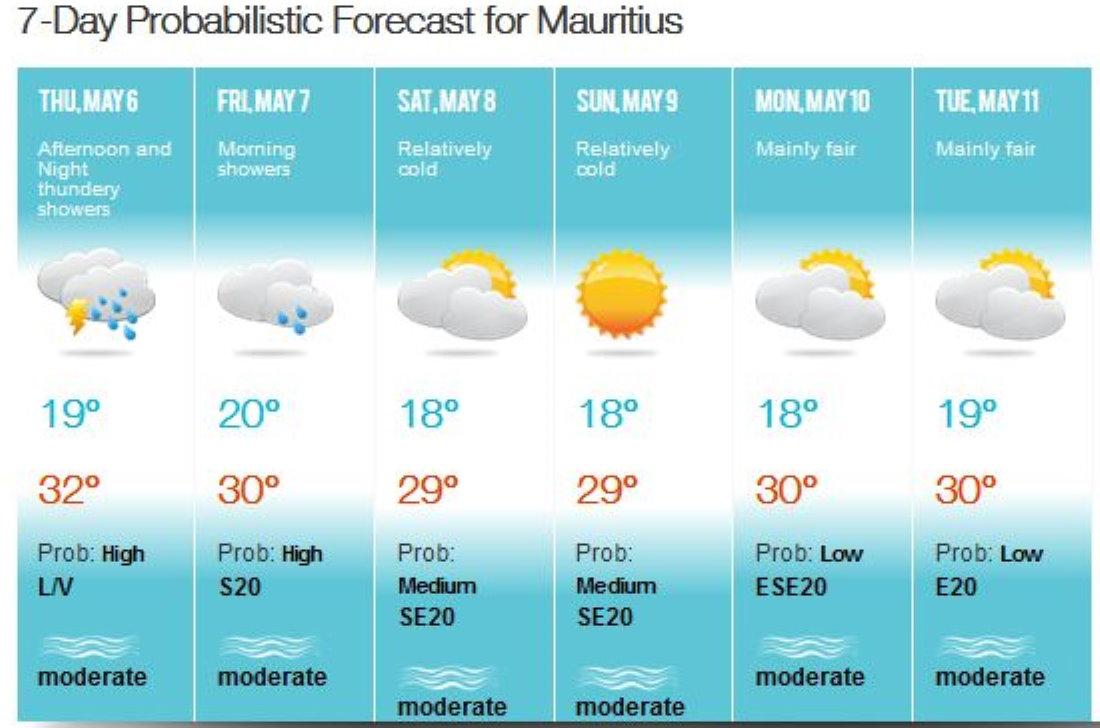 Prévisions sensiblement plus fraîches pour Samedi et Dimanche à MAURICE. A la RÉUNION la frâicheur sera accentuée par le relief plus imposant. MMS/VACOAS.