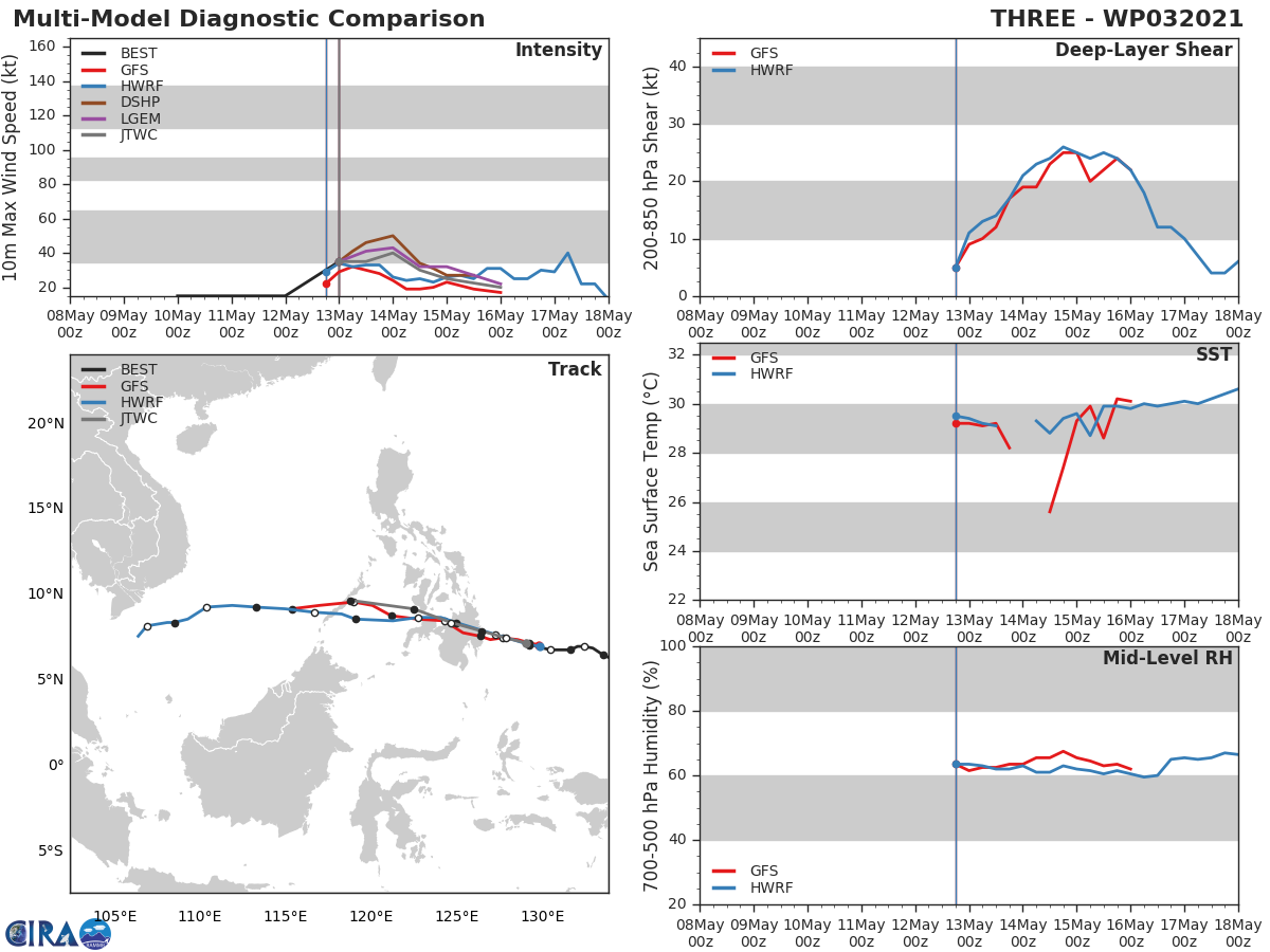 TS 03W. MODELS ARE IN GOOD AGREEMENT THAT THE SYSTEM WILL TRANSLATE OVER THE RUGGED  TERRAIN OF MINDANAO AND INTO THE SULU SEA AFTER 36H. THERE IS EXCELLENT  CONFIDENCE IN THE TRACK FORECAST THROUGH THE FIRST 24 HOURS, BUT  ONLY FAIR CONFIDENCE ONCE 03W MOVES INTO THE SULU SEA. THE TRACK  THROUGH THE SULU SEA IS MUCH LESS CLEAR AT THIS POINT DUE TO THE  UNCERTAINTY OF HOW MUCH WILL BE LEFT OF THE LOW LEVEL VORTEX, THE  EFFECTS OF A MORE SUBSIDENT UPPER LEVEL ENVIRONMENT, AND A MORE  AMBIGUOUS STEERING FLOW. THERE IS ALSO GOOD CONFIDENCE IN THE  INTENSITY FORECAST THROUGH LANDFALL. AFTER LANDFALL, CONFIDENCE IN  THE INTENSITY FORECAST DROPS PRECIPITOUSLY DUE TO THE EXACT POSITION  AND INTENSITY OF THE UPPER LEVEL TROUGH DIGGING INTO THE SOUTH CHINA  SEA. ANIMATED WATER VAPOR IMAGERY IS NOT YET REVEALING CONCLUSIVE  SIGNS OF THE INTENSITY AND MOVEMENT OF THE UPPER LEVEL TROUGH AT  THIS EARLY JUNCTURE.