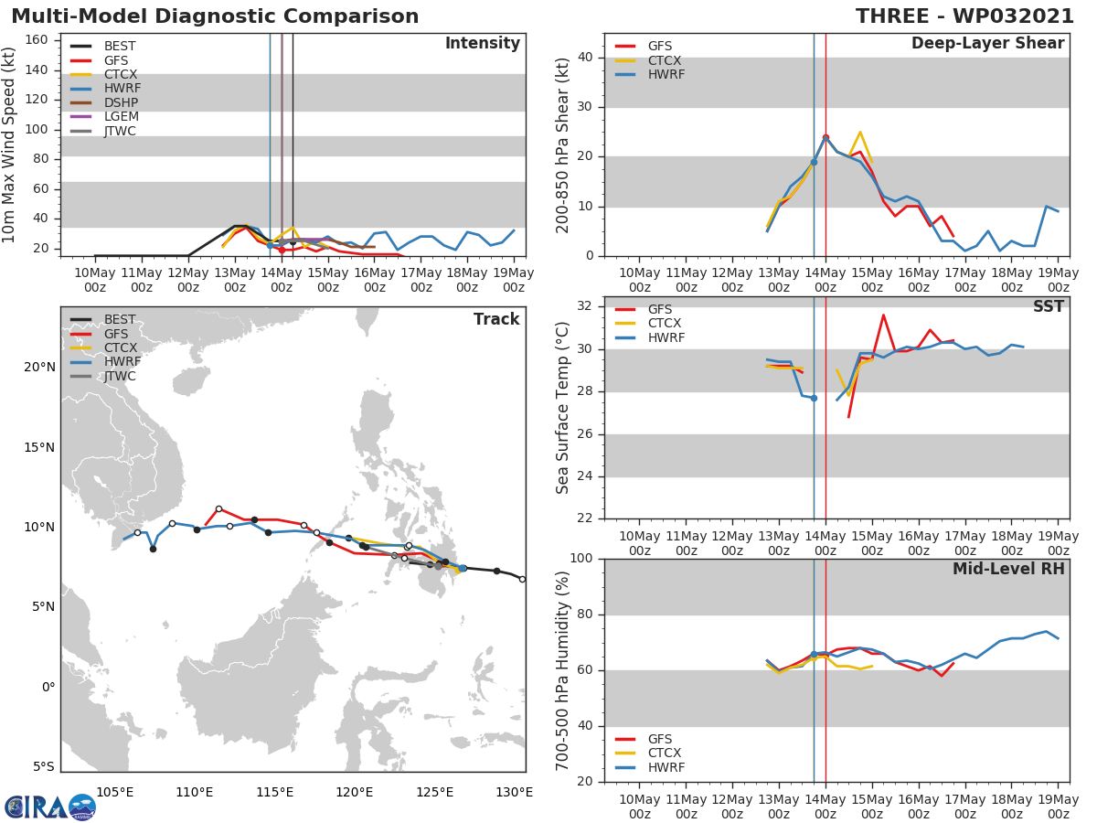 TD 03W.NUMERICAL MODEL GUIDANCE REMAINS IN GOOD AGREEMENT WITH A 75KM SPREAD IN SOLUTIONS AT 24H, LENDING  HIGH CONFIDENCE TO THE JTWC OFFICIAL FORECAST TRACK. TD 03W IS  EXPECTED TO WEAKEN AS IT TRACKS OVER MINDANAO, AND WILL DISSIPATE BY  24H DUE TO INCREASING VERTICAL WIND SHEAR (20-25 KNOTS) AND UPPER-LEVEL  CONVERGENCE ASSOCIATED WITH THE AFOREMENTIONED UPPER-LEVEL TROUGH.