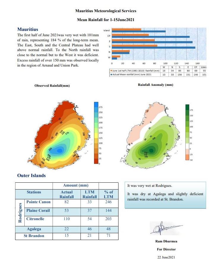 MAURICE: après un mois de Mai nettement déficitaire en pluies(75% de la normale) le mois de JUIN s'inscrit exactement à l'opposé. La première quinzaine a enregistré un excédent de 184% à MAURICE. RODRIGUES fait encore mieux avec 248% de la moyenne à Pointe Canon et plus de 200% à Citronelle. MMS/Vacoas.