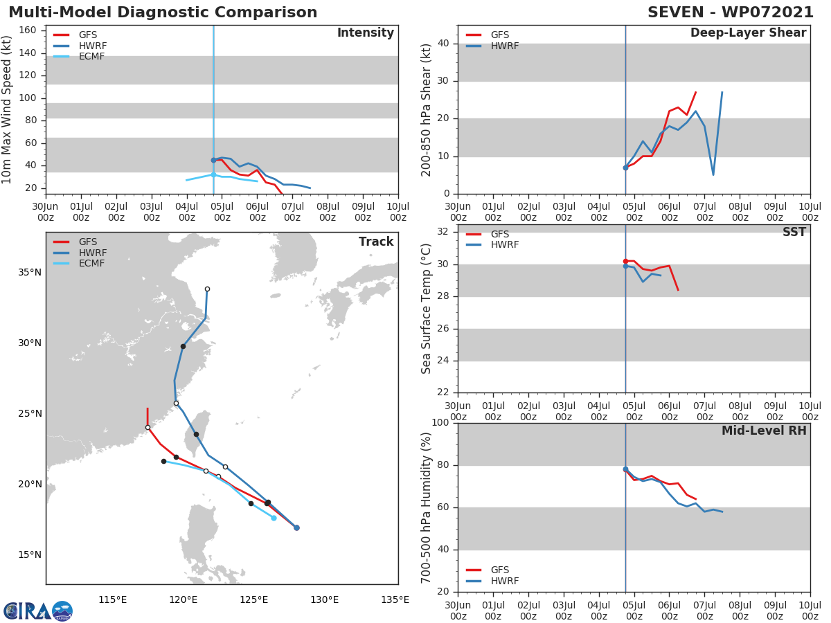 TD 07W.MODEL DISCUSSION: NUMBERICAL MODEL GUIDANCE REMAINS GOOD AGREEMENT ON THE OVERALL SCENARIO BUT SHOWS INCREASED UNCERTAINY COMPARED WITH THE PREVIOUS FORECAST. THE HWRF AND NAVGEM REMAIN THE RIGHT SIDE (DOWN TRACK) OUTLIERS, TAKING THE SYSTEM OVER TAIWAN, WHILE THE ECMWF AND ECMWF ENSEMBLE ARE THE LEFTMOST OUTLIERS. SPREAD BETWEEN OUTLIERS IS 280 KM AT 24H INCREASING TO 530 KM BY 36H.  THE STRENGTHENING OF THE LOW TO MID-LEVEL RIDGE INTO CENTRAL CHINA AFTER 12H SHOULD RESULT IN A SLIGHTLY MORE WESTWARD TRACK, WHICH IS REFLECTED IN THE OFFICIAL FORECAST. THE NVGM AND HWRF SOLUTIONS TAKE THE SYSTEM UNREALISTICALLY INTO THE TEETH OF THE RIDGE TO THE NORTH AND ARE DEEMED UNLIKELY SOLUTIONS. THE JTWC FORECAST LIES ON THE RIGHT EDGE OF THE TIGHTEST GROUPING OF THE CONSENSUS MEMBERS THROUGH LANDFALL. INTENSITY GUIDANCE HAS SHIFTED DRAMATICALLY DOWNWARD SINCE THE PREVIOUS FORECAST, WITH ALL AVAILABLE GUIDANCE MAINTAINING PEAK INTENSITY AT OR BELOW 40 KNOTS. THE JTWC FORECAST REMAINS ABOVE THE INTENSITY CONSENSUS AND NEAR THE GFS SOLUTION.