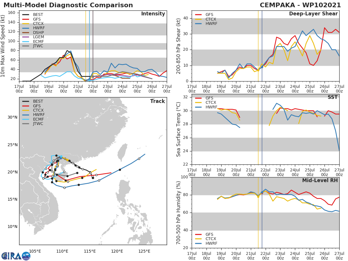 10W(CEMPAKA).MODEL DISCUSSION: GUIDANCE IS CONSISTENT IN INDICATING AN OFF-SHORE MOVEMENT NORTHEAST OF HANOI, VIETNAM AND A CYCLONIC LOOP TOWARDS THE WEST COAST OF HAINAN ISLAND. INTENSITY GUIDANCE INDICATES MODERATE DEVELOPMENT TO NEAR TROPICAL STORM STRENGTH WHILE OVER THE GULF OF TONKIN WITH A SHARP DROP IN INTENSITY AFTERWARDS.