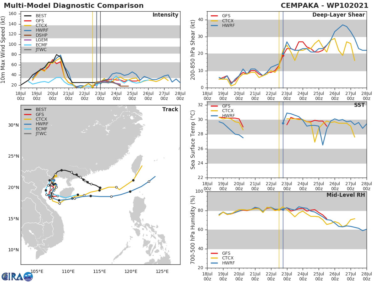 10W(CEMPAKA).MODEL DISCUSSION: TRACK GUIDANCE IS CONSISTENT WITH A CYCLONIC LOOP TOWARDS HAINAN ISLAND. NO GUIDANCE INDICATES INTENSIFICATION AND STATISTICAL-DYNAMICAL GUIDANCE SHOWS THE SYSTEM ON A FLAT TREND THROUGH 24 HOURS AND THEN DISSIPATING OVER WATER.
