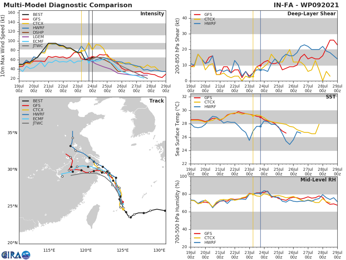 09W(IN-FA).MODEL DISCUSSION: NUMERICAL MODELS ARE IN TIGHT AGREEMENT WITH A GRADUAL AND EVEN SPREAD TO 530KM BY 96H, THE LARGEST FLARE OCCURING AFTER 48H. THERE IS OVERALL HIGH CONFIDENCE IN THE JTWC TRACK FORECAST THAT IS LAID CLOSE TO THE MODEL CONSENSUS. THE INTENSITY GUIDANCE IS ALSO REASONABLY SPREAD UP TO LANDFALL. AFTERWARD, THE DISCREPANCY INCREASES CONCURRENT TO THE DIVERGENCE IN TRACK. THE INTENSITY FORECAST CONFIDENCE IS HIGH UP TO 48H; AFTERWARD, LOW.
